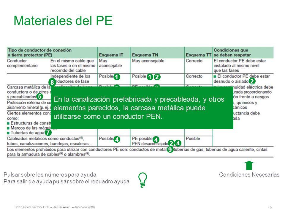 Schneider Electric 19 - CCT – Javier Aracil – Junio de 2009 Materiales del PE Condiciones Necesarias 1 3 3 8 4 3 3 21 2 3 4 4 2 4 9 5 2 6 7 Pulsar sob