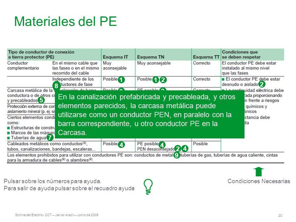 Schneider Electric 20 - CCT – Javier Aracil – Junio de 2009 Materiales del PE Condiciones Necesarias 1 3 3 8 4 3 3 21 2 3 4 4 2 4 9 5 2 6 7 Pulsar sob