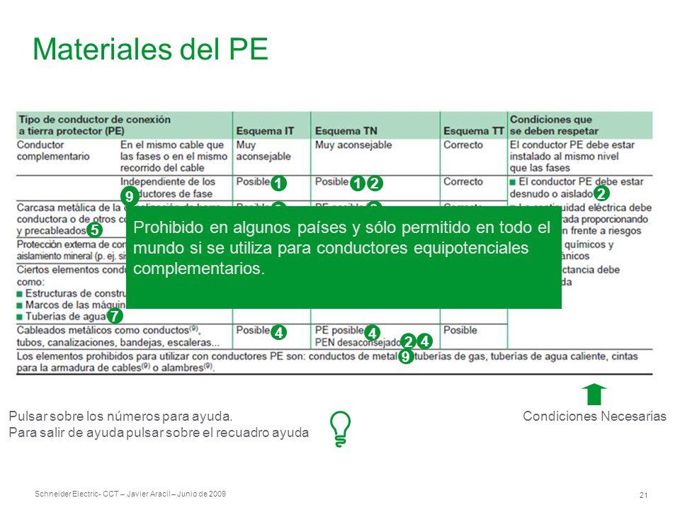 Schneider Electric 21 - CCT – Javier Aracil – Junio de 2009 Materiales del PE Condiciones Necesarias 1 3 3 8 4 3 3 21 2 3 4 4 2 4 9 5 2 6 7 Pulsar sob