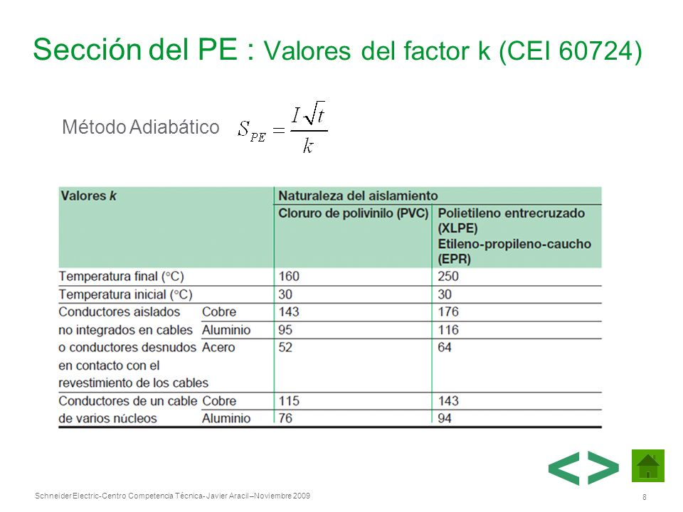 Schneider Electric 8 -Centro Competencia Técnica- Javier Aracil –Noviembre 2009 Sección del PE : Valores del factor k (CEI 60724) > Método Adiabático