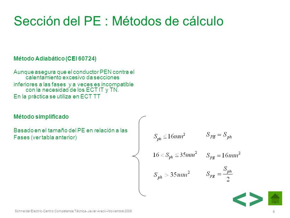 Schneider Electric 9 -Centro Competencia Técnica- Javier Aracil –Noviembre 2009 Sección del PE : Métodos de cálculo Método Adiabático (CEI 60724) Aunq