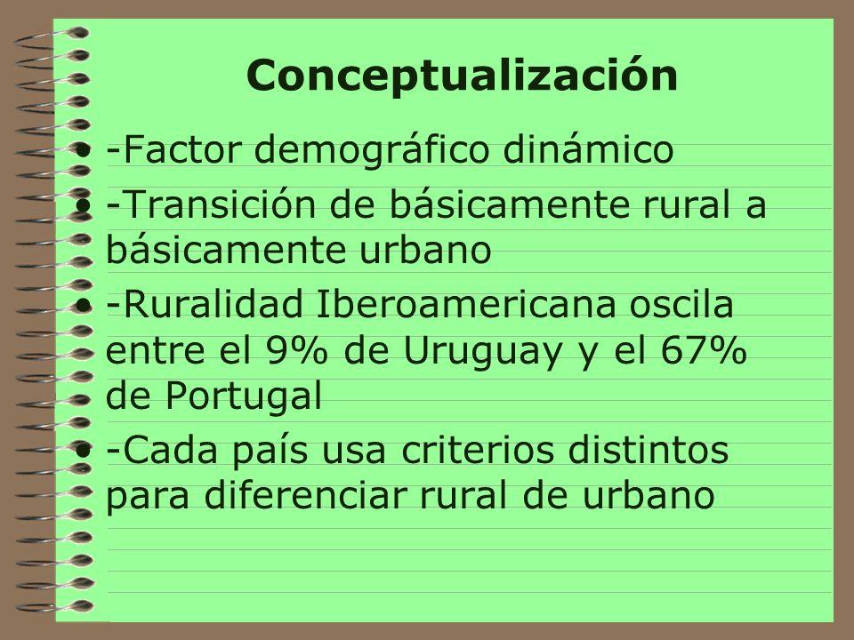 Criterios de Conceptualización -En Bolivia: Urbana: asentamientos de más de 100 mil habitantes Rural: asentamientos de menos de 100 mil habitantes.