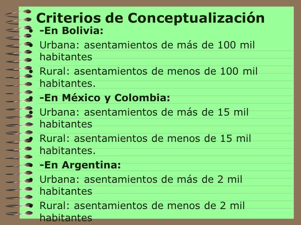 Criterios de Conceptualización -En Panamá: Urbana:asentamientos de más de 1500 habitantes que cuentan con electricidad, agua potable, alcantarillado, pavimentos y acceso a equipamientos básicos Rural: asentamientos de menos de 1500 habitantes y carentes de servicios y equipamientos de tipo urbano -En Venezuela: Urbana: Aquella en asentamientos de más de 2500 habitantes Rural: Aquella en asentamientos de menos de 2500 habitantes