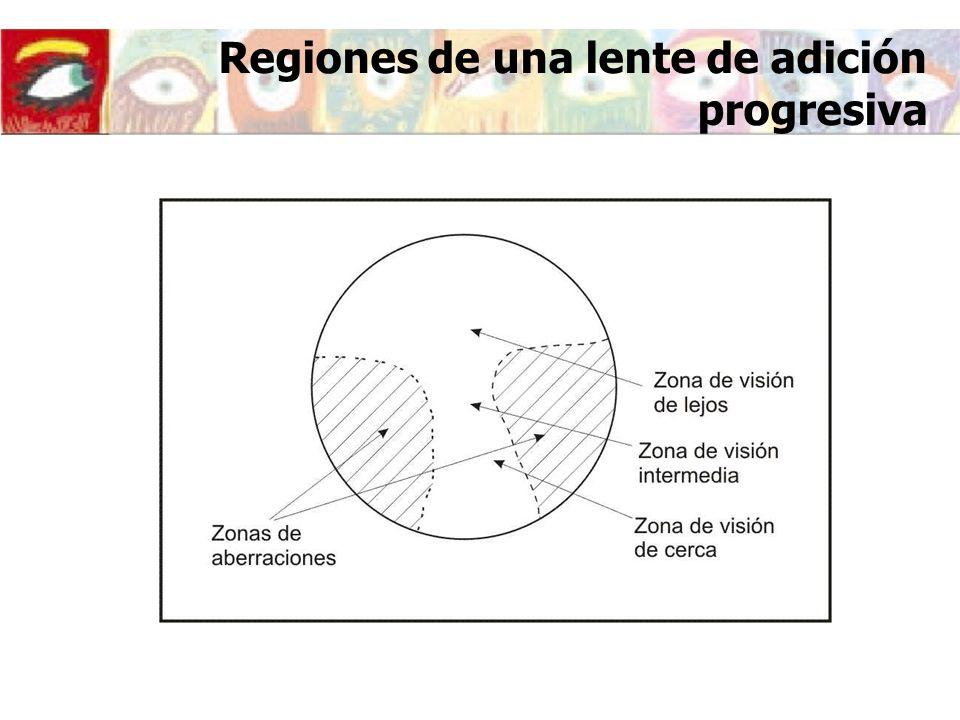 Regiones de una lente de adición progresiva