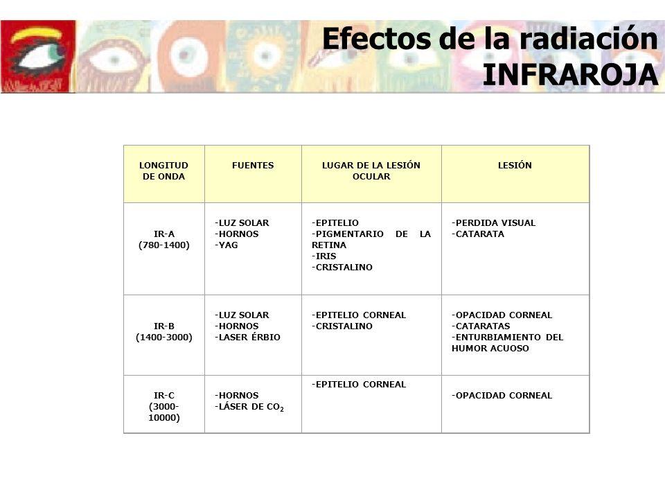 LONGITUD DE ONDA FUENTESLUGAR DE LA LESIÓN OCULAR LESIÓN IR-A (780-1400) -LUZ SOLAR -HORNOS -YAG -EPITELIO -PIGMENTARIO DE LA RETINA -IRIS -CRISTALINO