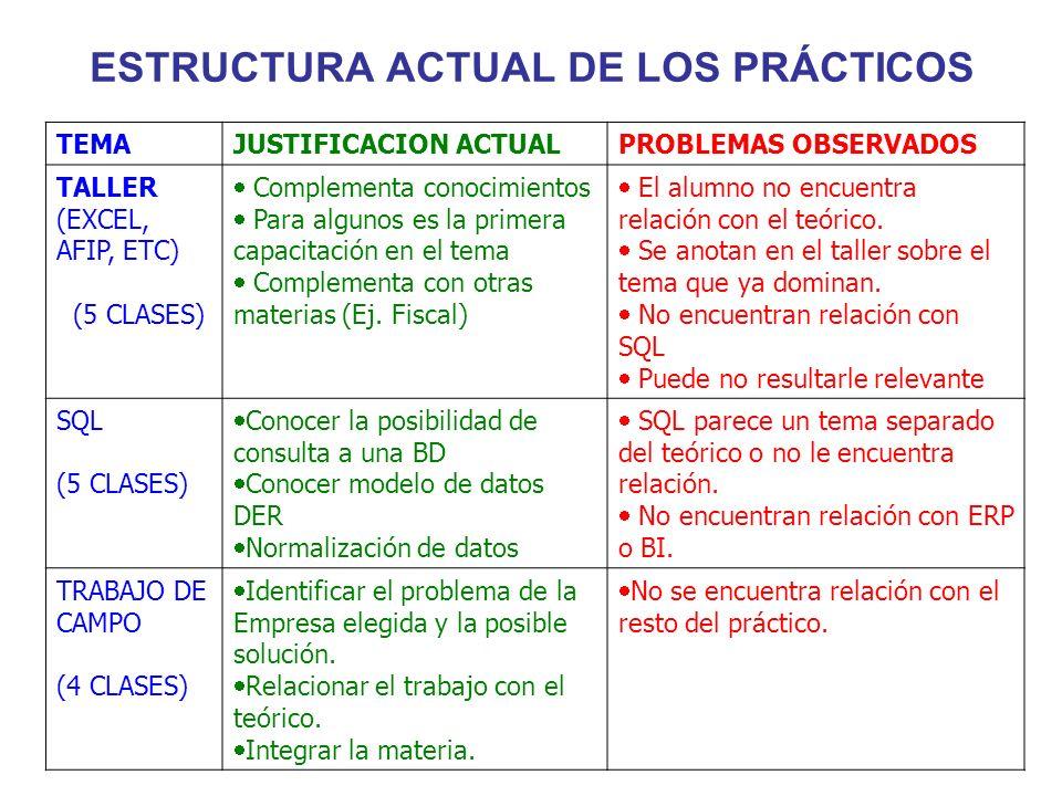 ESTRUCTURA ACTUAL DE LOS PRÁCTICOS TEMAJUSTIFICACION ACTUALPROBLEMAS OBSERVADOS TALLER (EXCEL, AFIP, ETC) (5 CLASES) Complementa conocimientos Para al
