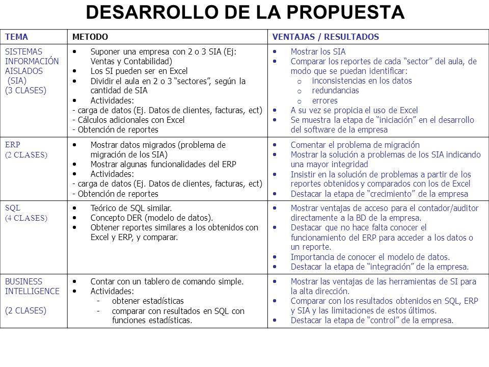 DESARROLLO DE LA PROPUESTA TEMAMETODOVENTAJAS / RESULTADOS SISTEMAS INFORMACIÓN AISLADOS (SIA) (3 CLASES) Suponer una empresa con 2 o 3 SIA (Ej: Venta