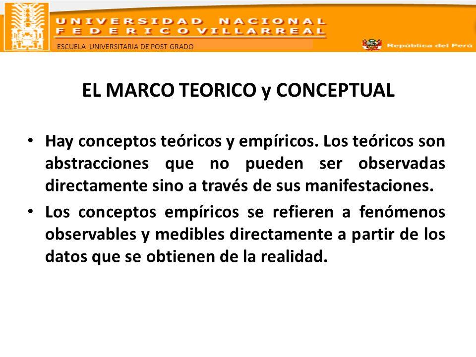 ESCUELA UNIVERSITARIA DE POST GRADO EL MARCO TEORICO Y CONCEPTUAL Esto es lo que configura la estructura conceptual que orientará el desarrollo del trabajo, tendiente a explicar e interpretar la realidad investigada, mediante un proceso inductivo de verificación empírica de hechos.