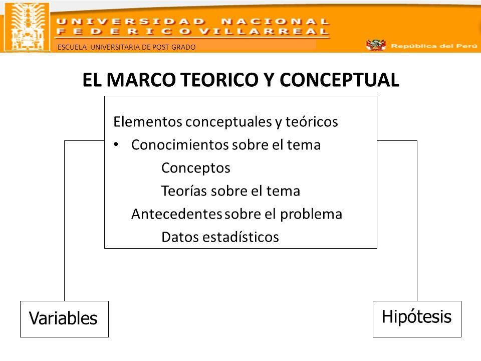 ESCUELA UNIVERSITARIA DE POST GRADO EL MARCO TEORICO Y CONCEPTUAL Elementos conceptuales y teóricos Conocimientos sobre el problema Contribuye a la ubicación del problema, en un contexto más amplio.