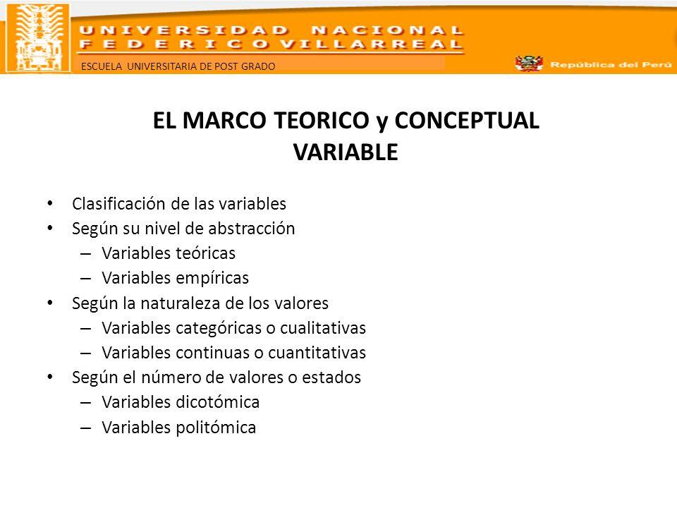 ESCUELA UNIVERSITARIA DE POST GRADO Según la función que cumplen en la estructura de la hipótesis Variables en función independiente Variables en función dependiente Variables en función interviniente Variables paramétricas, variables marco o condicionales Según el carácter de los conjuntos de valores Variables nominales Variables ordinales Variables de intervalo Variables de razón o proporción EL MARCO TEORICO y CONCEPTUAL VARIABLE