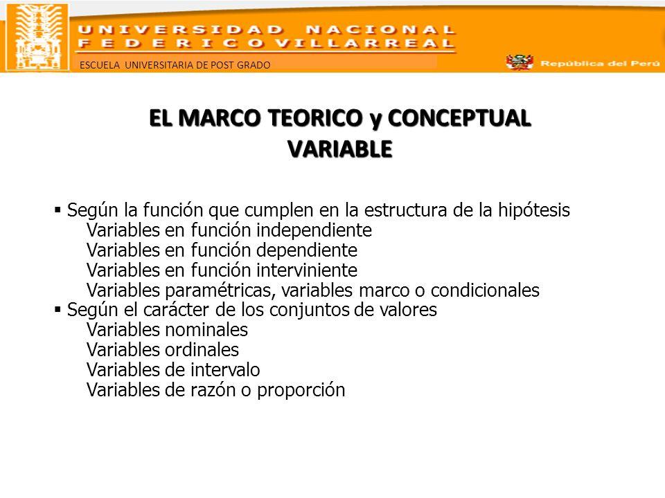 ESCUELA UNIVERSITARIA DE POST GRADO EL MARCO TEORICO y CONCEPTUAL VARIABLE Indicador, es toda variable empírica, cualitativa o cuantitativa, que representa una dimensión del significado conceptual de una variable teórica en forma directamente observable y mesurable El indicador expone los valores de la variable que son de interés para el investigador, posibilitando, a través de la observación, registrar la variación de esos valores o estados en una o varias unidades de observación.