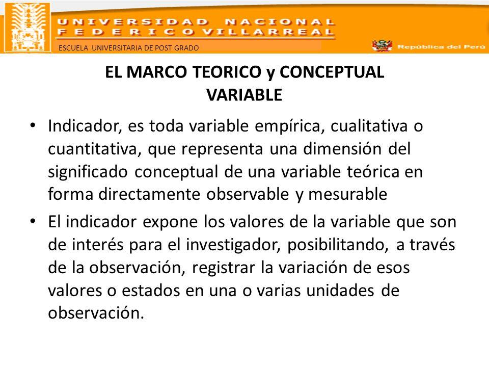 ESCUELA UNIVERSITARIA DE POST GRADO EL MARCO TEORICO y CONCEPTUAL VARIABLE Operacionalización de variables, es el proceso de sustitución de una variable teórica por uno o algunos indicadores capaces de permitir observar y medir dimensiones de su significado en una o en distintas unidades de observación.