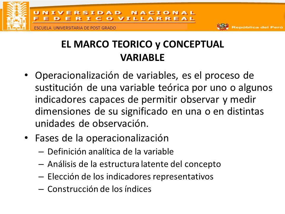 ESCUELA UNIVERSITARIA DE POST GRADO EL MARCO TEORICO y CONCEPTUAL OPERACIONALIZACION DE VARIABLES COMPLEJAS DIMENSION INDICADOR INDICE INDICE DE LAS VARIABLES VARIABLES