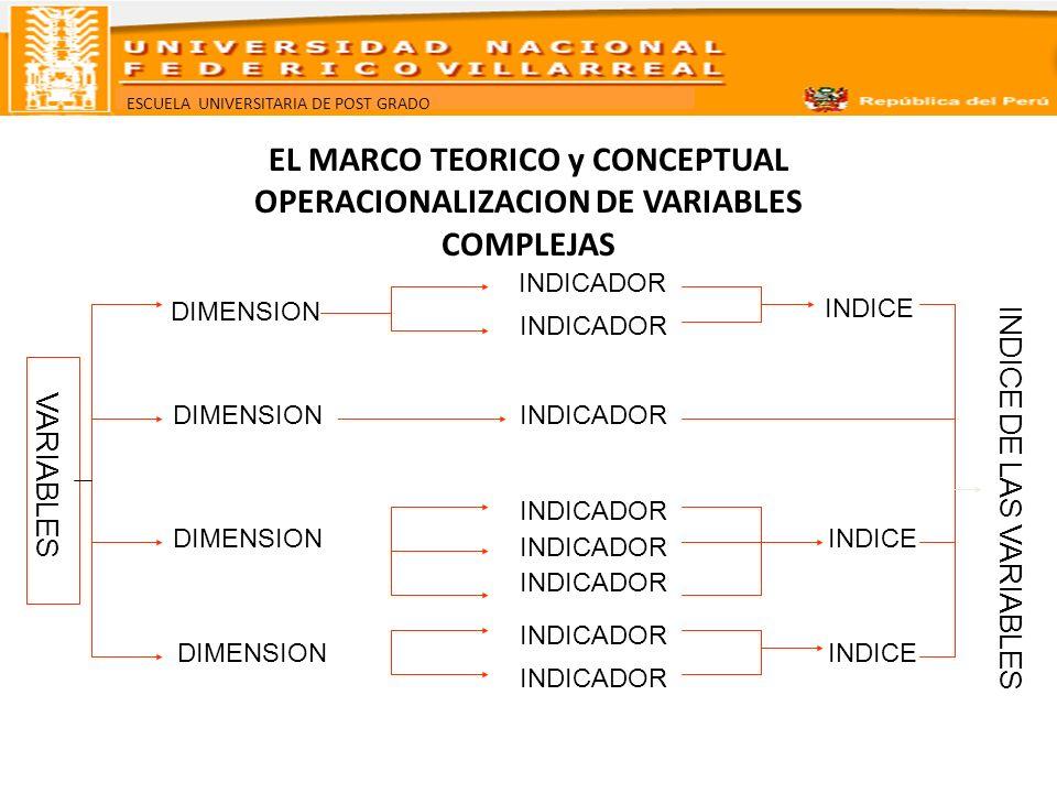 ESCUELA UNIVERSITARIA DE POST GRADO EL MARCO TEORICO Y CONCEPTUAL Cómo se construyen un marco teórico 1- Identificar los elementos teóricos para fundamentar el problema.