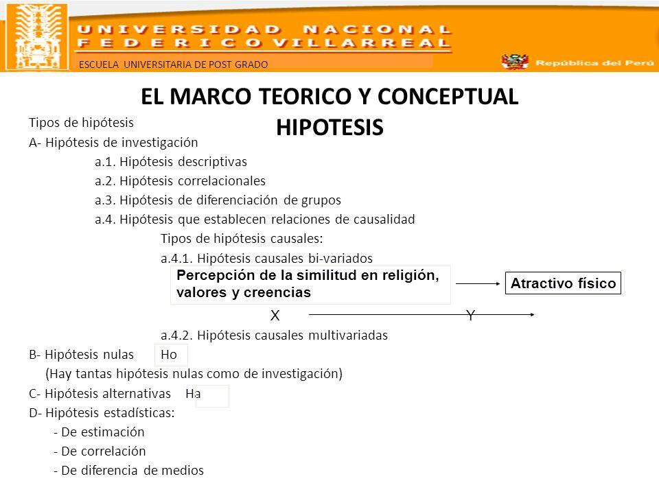 ESCUELA UNIVERSITARIA DE POST GRADO EL MARCO TEORICO Y CONCEPTUAL HIPOTESIS Tipos de hipótesis A- Hipótesis de investigación a.1. Hipótesis descriptiv
