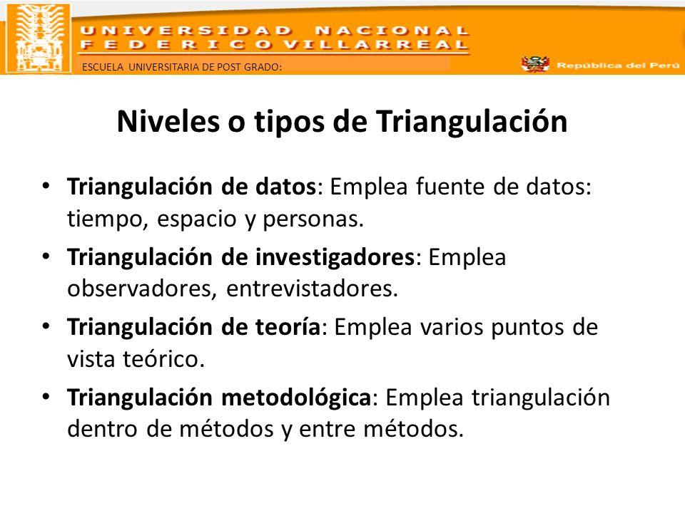 ESCUELA UNIVERSITARIA DE POST GRADO: Niveles o tipos de Triangulación Triangulación de datos: Emplea fuente de datos: tiempo, espacio y personas. Tria
