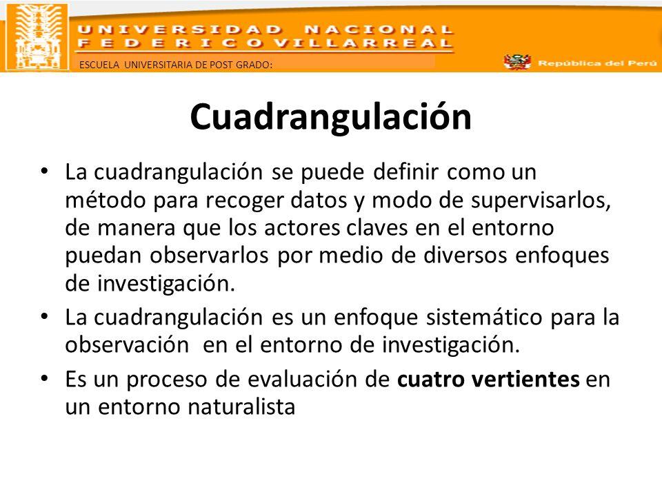 ESCUELA UNIVERSITARIA DE POST GRADO: Cuadrangulación La cuadrangulación se puede definir como un método para recoger datos y modo de supervisarlos, de