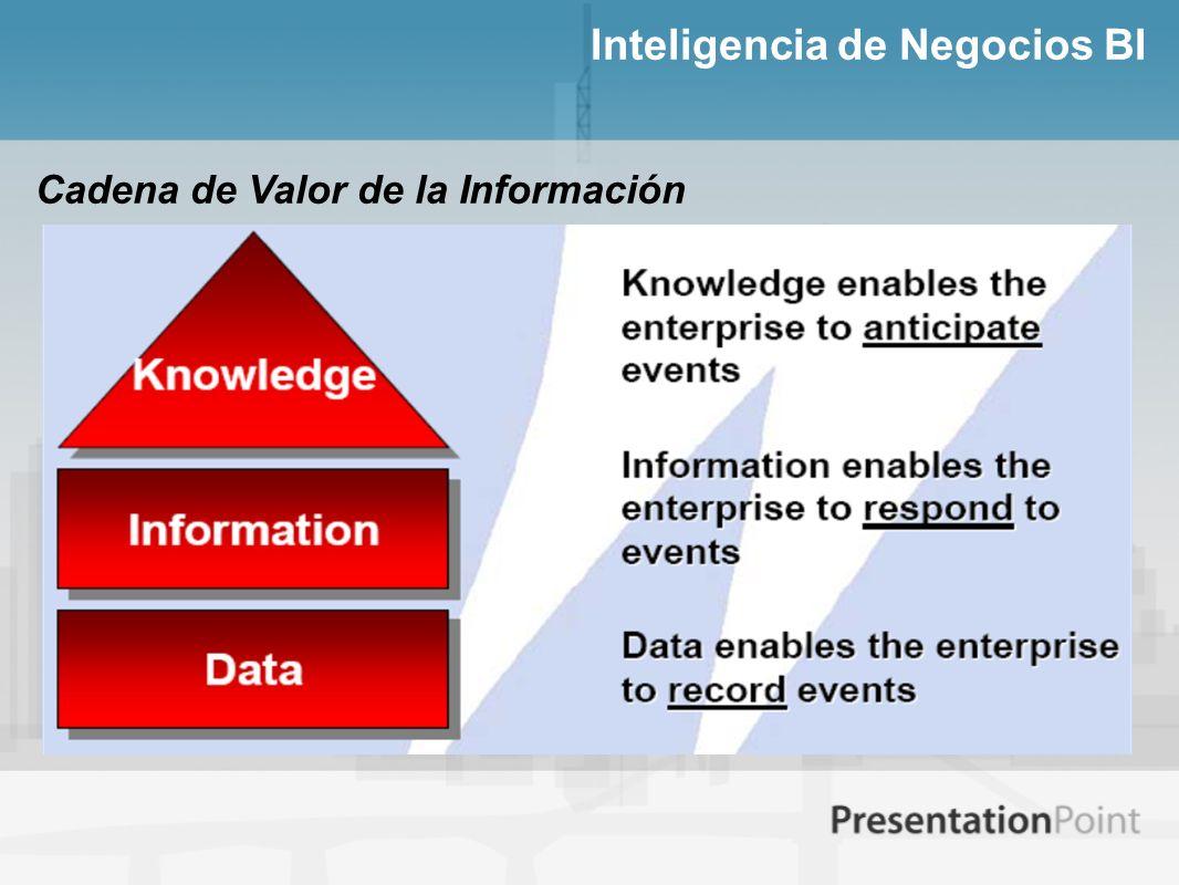 Inteligencia de Negocios BI Cadena de Valor de la Información