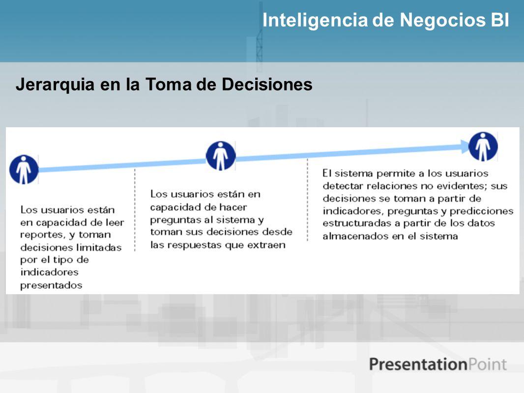 Inteligencia de Negocios BI Jerarquia en la Toma de Decisiones