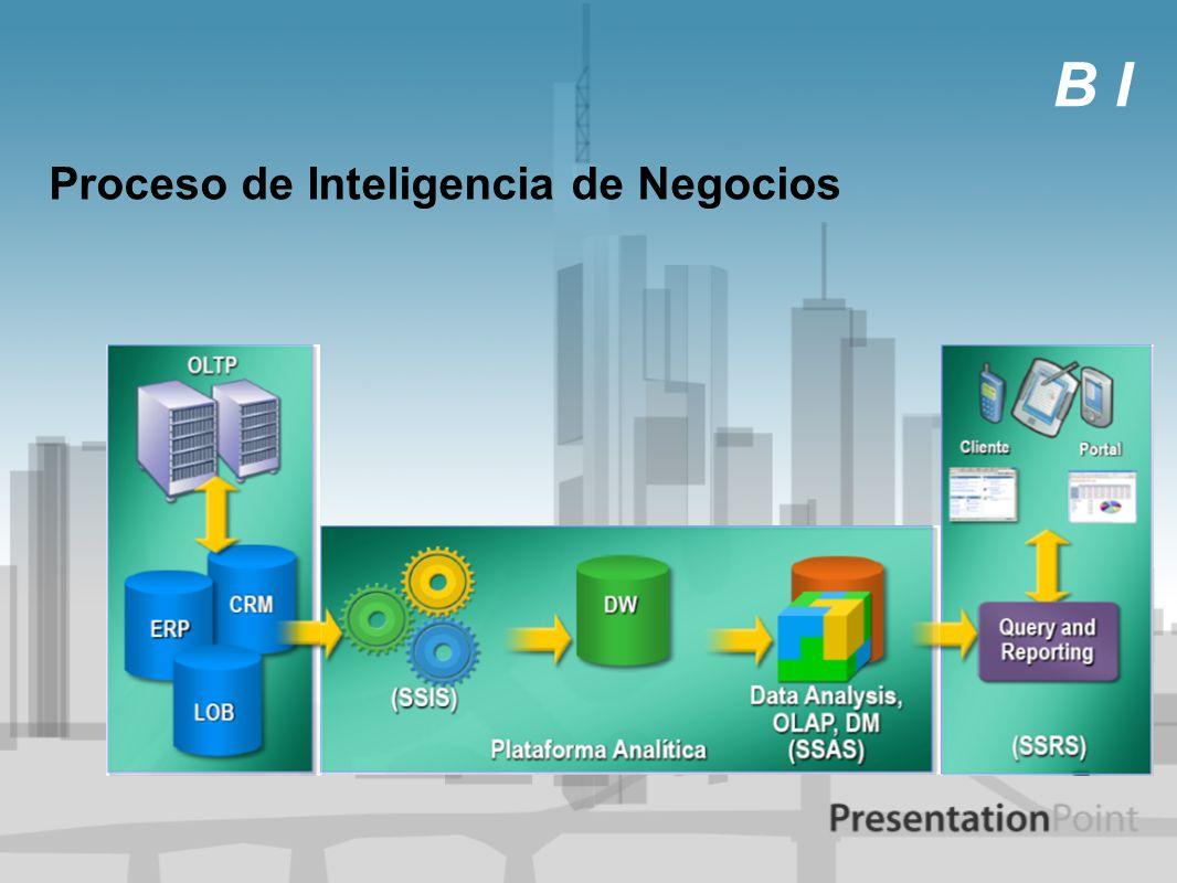 Inteligencia de Negocios BI Inteligencia de Negocios por procesos: