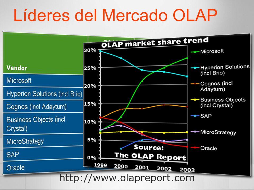 Líderes del Mercado OLAP http://www.olapreport.com
