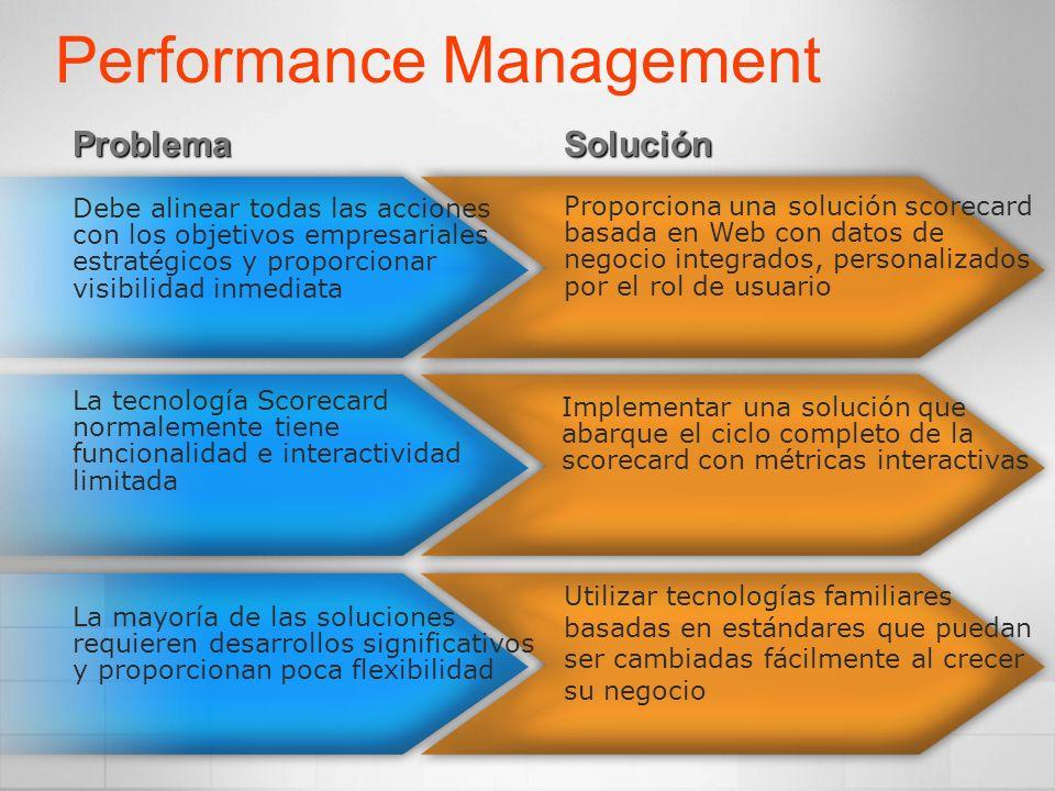 La tecnología Scorecard normalemente tiene funcionalidad e interactividad limitada ProblemaSolución Performance Management Proporciona una solución sc
