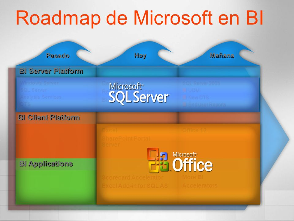 Pasado HoyMañana BI Server Platform Roadmap de Microsoft en BI BI Client Platform BI Applications Windows Server SQL Server Analysis Services DTS Data Mining Reporting Services BizTalk Server SQL Server 2005 UDM UDM New DTS New DTS End user Reports End user Reports Excel SharePoint Portal Server Office 12 Scorecard Accelerator Excel Add-in for SQL AS More BI Accelerators