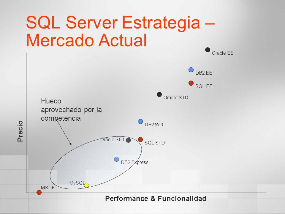 SQL Server Estrategia – Mercado Actual Precio Performance & Funcionalidad Oracle EE Oracle STD Oracle SE1 SQL EE DB2 WG SQL STD DB2 EE DB2 Express MyS
