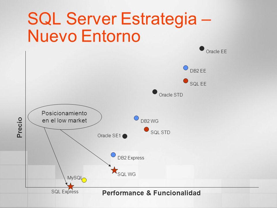SQL Server Estrategia – Nuevo Entorno Precio Performance & Funcionalidad Oracle EE Oracle STD Oracle SE1 SQL EE DB2 WG SQL STD DB2 EE DB2 Express MySQ