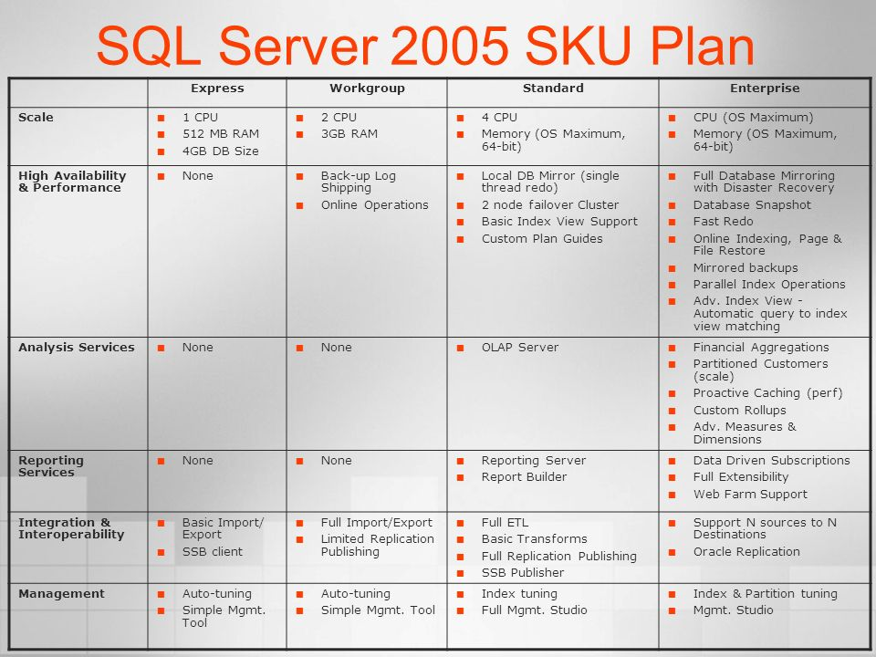 SQL Server 2005 SKU Plan ExpressWorkgroupStandardEnterprise Scale 1 CPU 512 MB RAM 4GB DB Size 2 CPU 3GB RAM 4 CPU Memory (OS Maximum, 64-bit) CPU (OS Maximum) Memory (OS Maximum, 64-bit) High Availability & Performance None Back-up Log Shipping Online Operations Local DB Mirror (single thread redo) 2 node failover Cluster Basic Index View Support Custom Plan Guides Full Database Mirroring with Disaster Recovery Database Snapshot Fast Redo Online Indexing, Page & File Restore Mirrored backups Parallel Index Operations Adv.