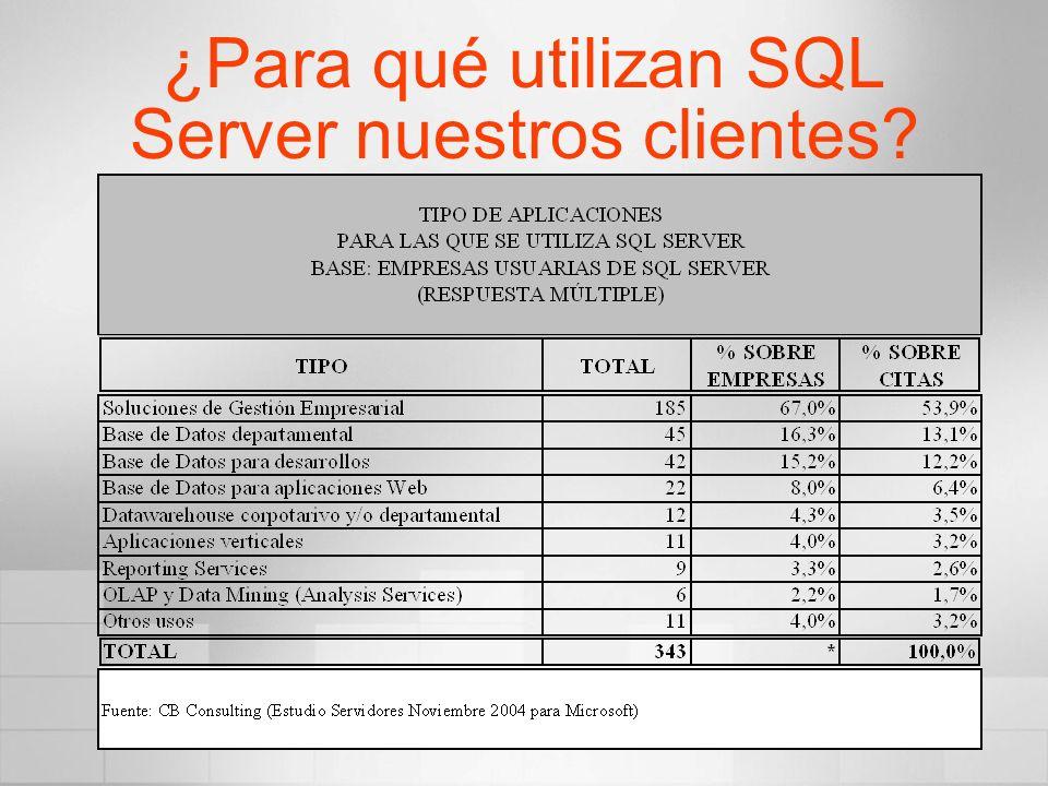 ¿Para qué utilizan SQL Server nuestros clientes?