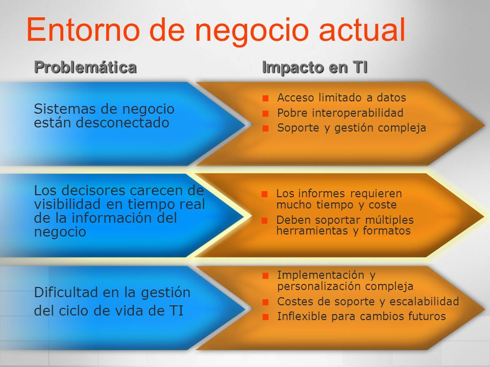 SQL Server Catalog Report Server XML Web Service Interface Report Processing Delivery Delivery Targets (E-mail, SharePoint, Custom) Rendering Output Formats (HTML, Excel, PDF, Custom) Data Processing Data Sources (SQL, OLE DB, XML/A, ODBC, Oracle, Custom) Security Security Services (NT, Passport, Custom) Office Custom Application Browser Arquitectura del Producto