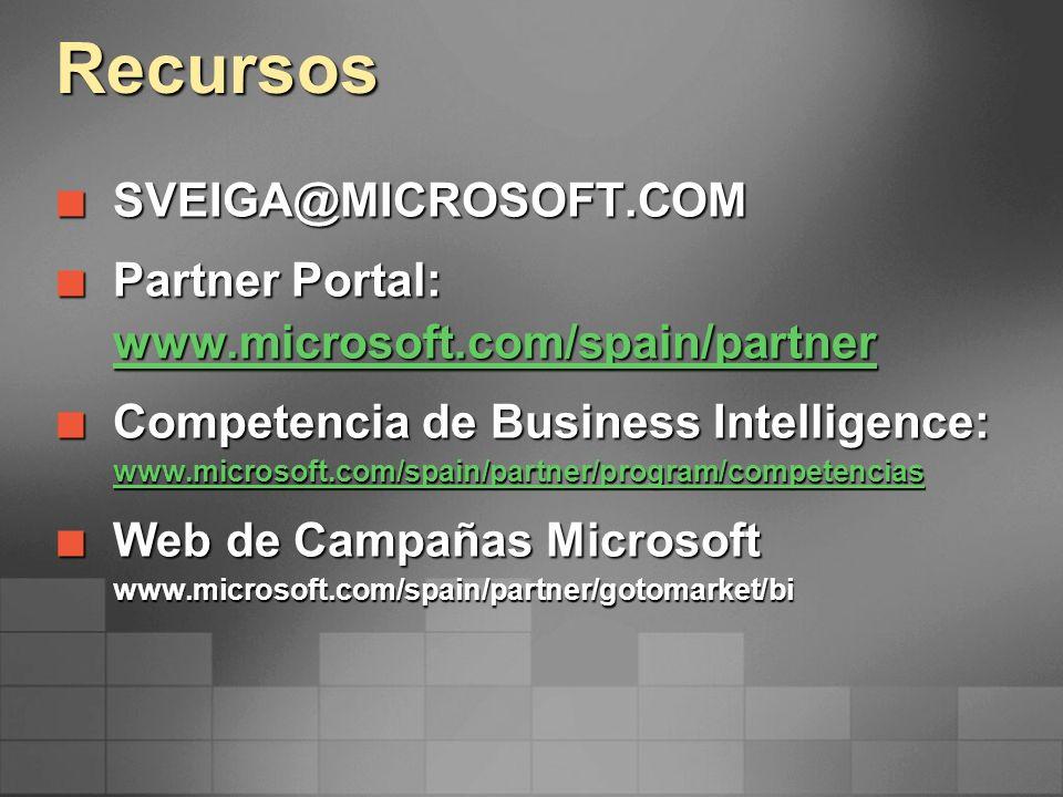 Recursos SVEIGA@MICROSOFT.COM SVEIGA@MICROSOFT.COM Partner Portal: www.microsoft.com/spain/partner Partner Portal: www.microsoft.com/spain/partner www
