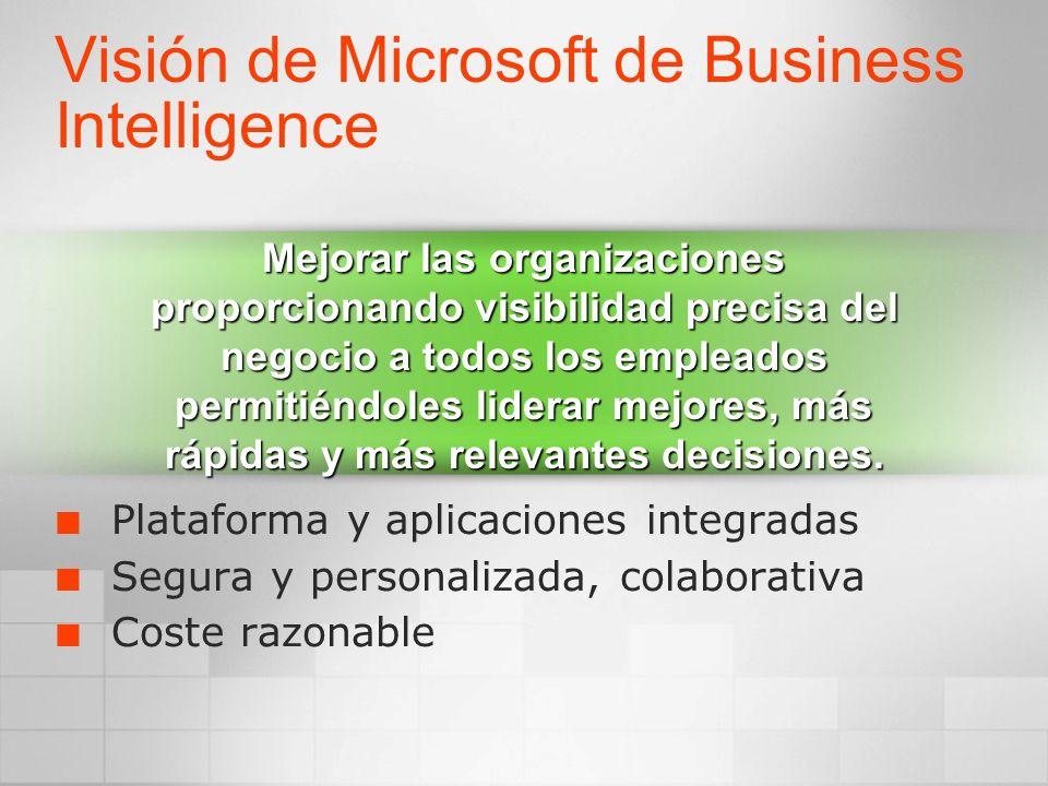 Visión de Microsoft de Business Intelligence Plataforma y aplicaciones integradas Segura y personalizada, colaborativa Coste razonable Mejorar las org