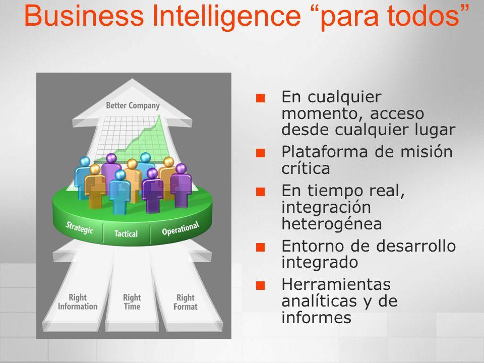 Rendimiento del negocio Análisis de los datos en tiempo real Data Mining robusto Análisis del negocio Construido sobre una plataforma de BI empresarial integrada y sencilla Informesempresariales Informes ricos, interactivos Reducir la involucración de TI en la ejecución de informes Scorecards y Dashboards Métricas de gestión simplificadas Gestión del rendimiento Gestión de los Datos
