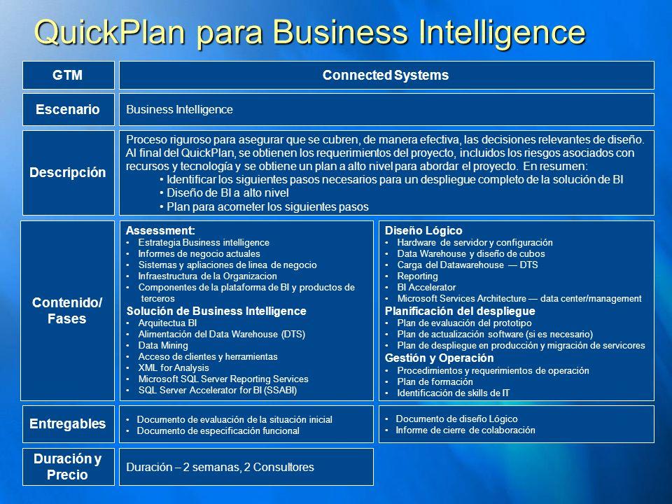 Contenido/ Fases Duración y Precio Assessment: Estrategia Business intelligence Informes de negocio actuales Sistemas y apliaciones de linea de negoci