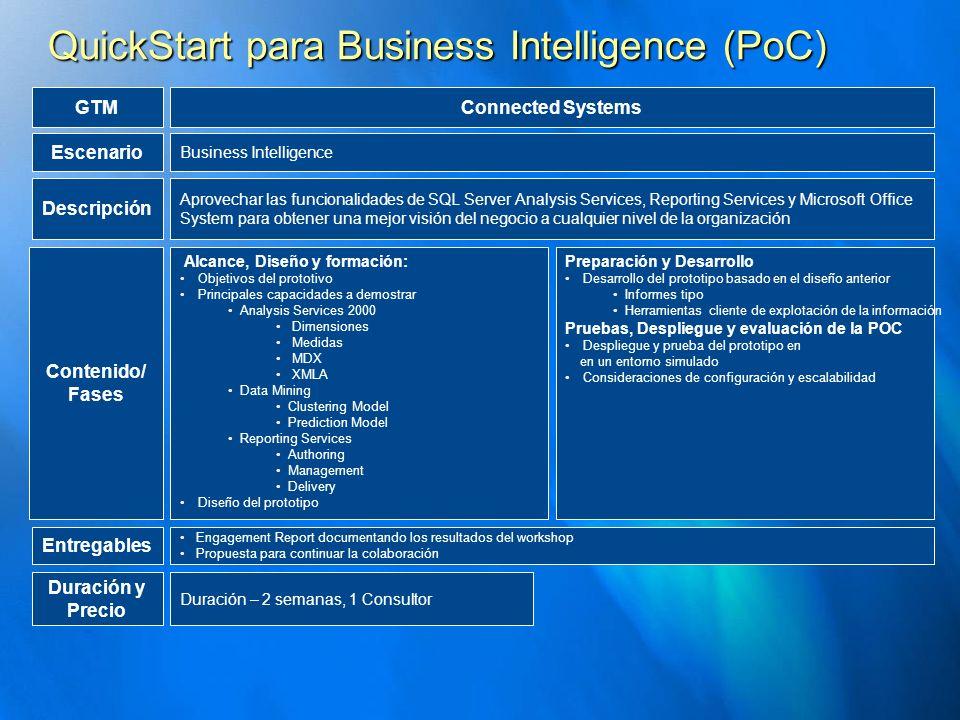 Duración y Precio Duración – 2 semanas, 1 Consultor Business Intelligence GTM Escenario QuickStart para Business Intelligence (PoC) Connected Systems