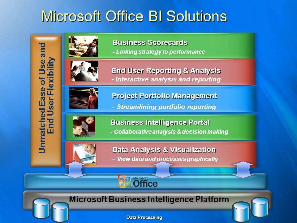 Microsoft Office BI Solutions Project Portfolio Management - Streamlining portfolio reporting End User Reporting & Analysis - Interactive analysis and reporting Business Scorecards - Linking strategy to performance Microsoft Business Intelligence Platform Business Intelligence Portal - Collaborative analysis & decision making Data Analysis & Visualization - View data and processes graphically Unmatched Ease of Use and End User Flexibility Data Processing