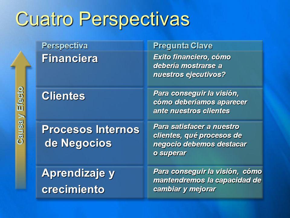 Cuatro Perspectivas Perspectiva Pregunta Clave Exito financiero, cómo debería mostrarse a nuestros ejecutivos? Para conseguir la visión, cómo deberíam