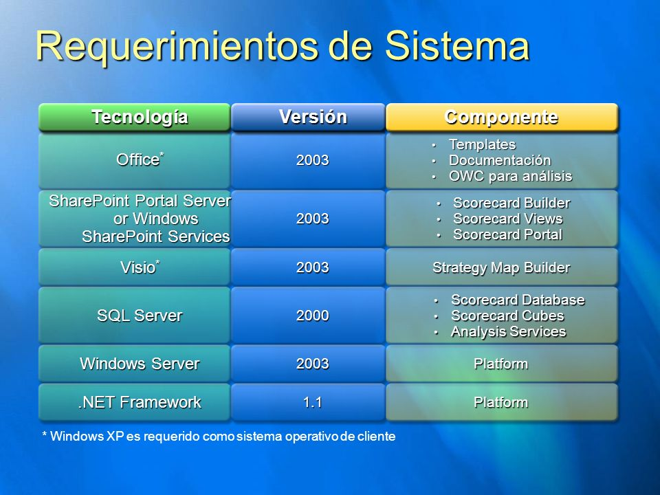 Requerimientos de Sistema TecnologíaVersiónComponente Office * 2003 Templates Templates Documentación Documentación OWC para análisis OWC para análisis SharePoint Portal Server or Windows SharePoint Services 2003 Scorecard Builder Scorecard Builder Scorecard Views Scorecard Views Scorecard Portal Scorecard Portal Visio * 2003 Strategy Map Builder SQL Server 2000 Scorecard Database Scorecard Database Scorecard Cubes Scorecard Cubes Analysis Services Analysis Services Windows Server 2003Platform.NET Framework 1.1Platform * Windows XP es requerido como sistema operativo de cliente