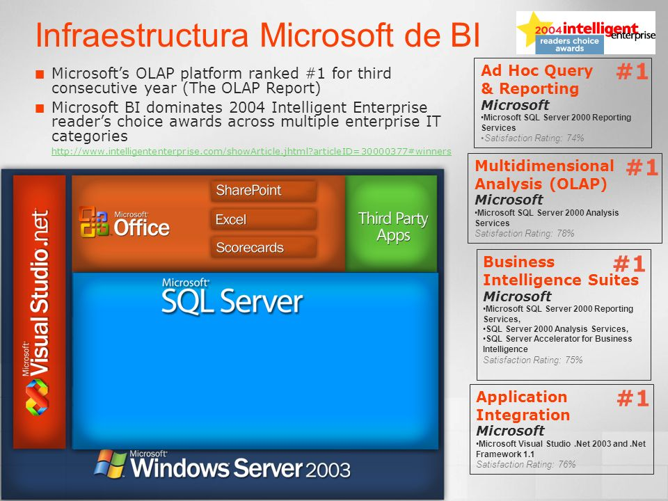 Infraestructura Microsoft de BI OLAP Engine & Data Mining Business Intelligence Suites Microsoft Microsoft SQL Server 2000 Reporting Services, SQL Server 2000 Analysis Services, SQL Server Accelerator for Business Intelligence Satisfaction Rating: 75% #1 Ad Hoc Query & Reporting Microsoft Microsoft SQL Server 2000 Reporting Services Satisfaction Rating: 74% #1 Multidimensional Analysis (OLAP) Microsoft Microsoft SQL Server 2000 Analysis Services Satisfaction Rating: 78% #1 Application Integration Microsoft Microsoft Visual Studio.Net 2003 and.Net Framework 1.1 Satisfaction Rating: 76% #1 Microsofts OLAP platform ranked #1 for third consecutive year (The OLAP Report) Microsoft BI dominates 2004 Intelligent Enterprise readers choice awards across multiple enterprise IT categories http://www.intelligententerprise.com/showArticle.jhtml?articleID=30000377#winners