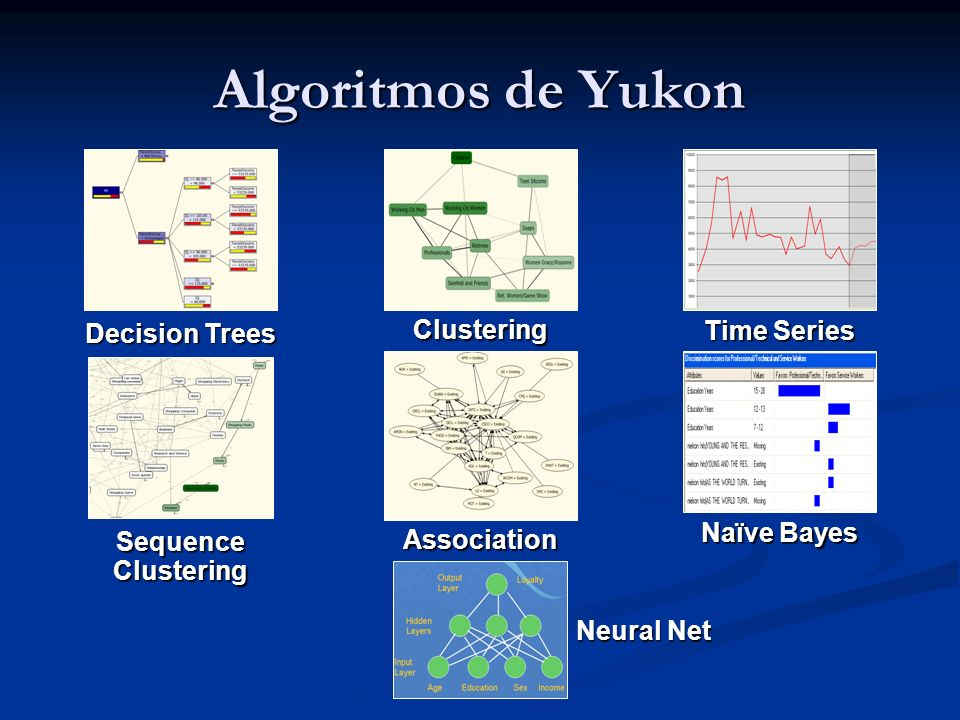 Algoritmos de Yukon Decision Trees Clustering Time Series Sequence Clustering Association Naïve Bayes Neural Net