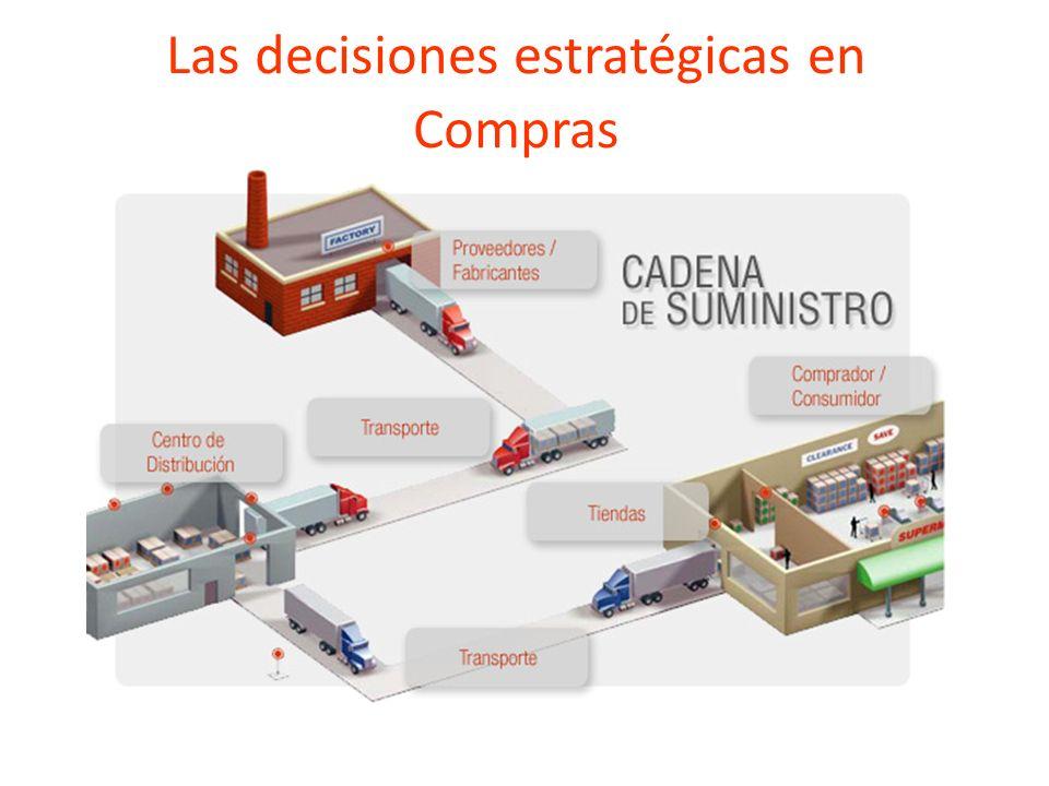 Gestión de Compras Planeación : Generación, planes y estrategias Ejecución: Implementar tácticas y acciones. Control y seguimiento: Mecanismos de segu