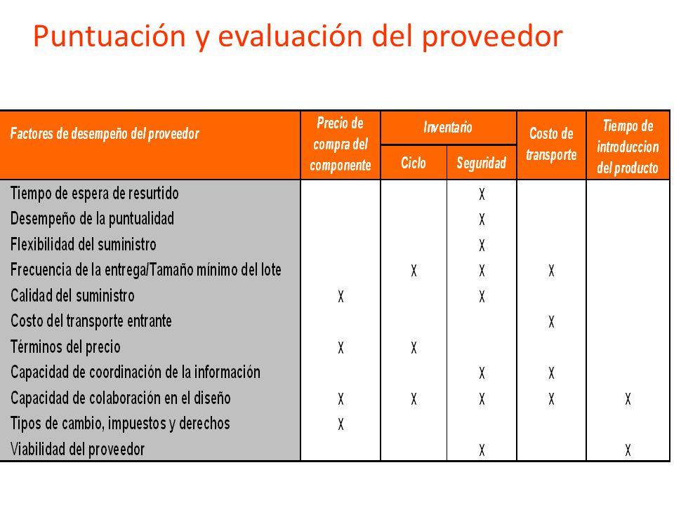 Evaluación de proveedores: áreas de acción Costo de los materiales, servicios y transporte Calidad de las materias primas o módulos Suministro en cant
