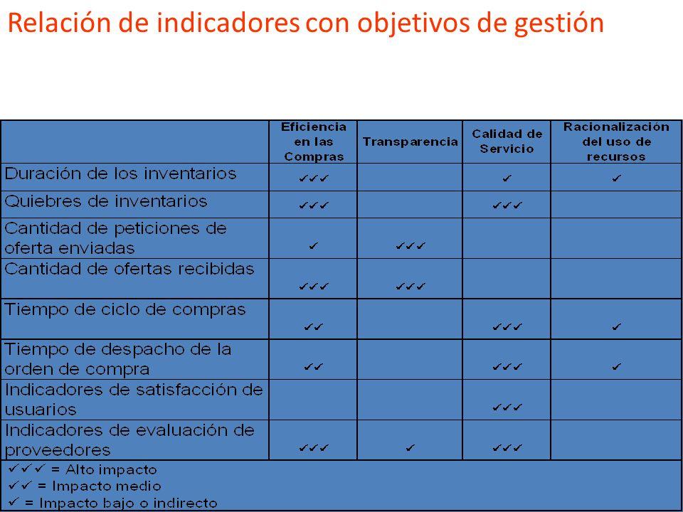 Listado de indicadores Cantidad de peticiones de oferta enviadas: corresponde al número de proveedores a los cuales se envía una petición de oferta pa