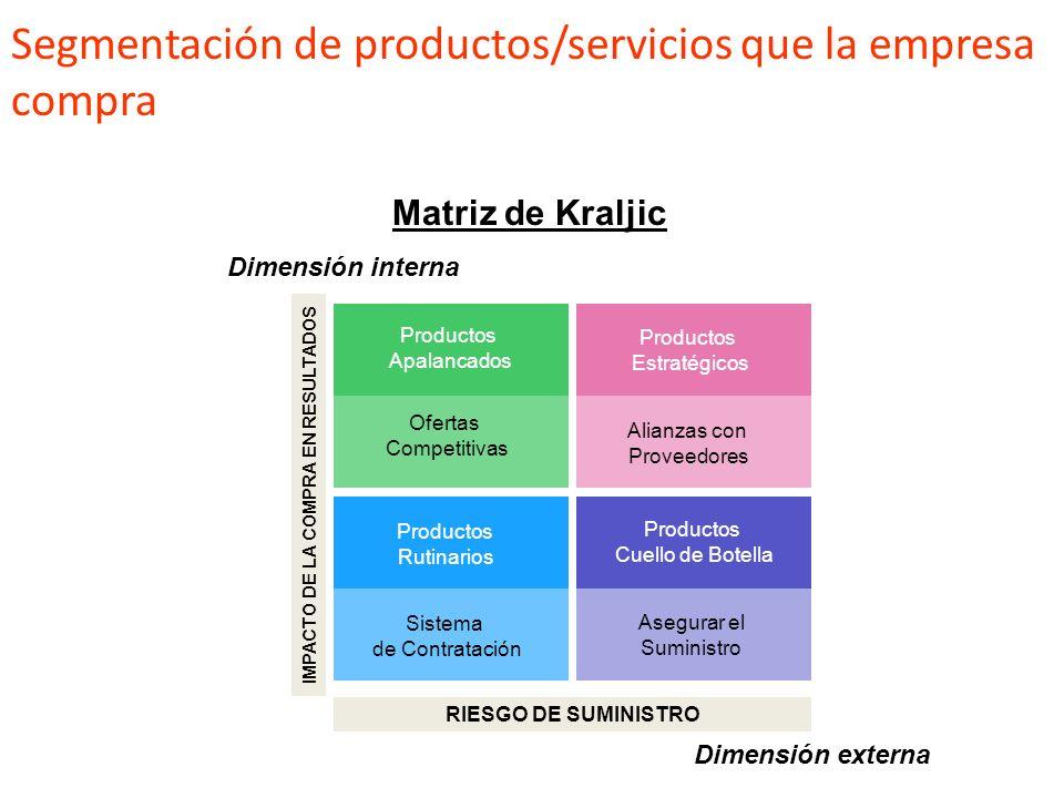 Adaptación de los objetivos de la función de compras a los objetivos de la empresa Corporativos Integración/Desintegración – Hacer vs Comprar Centrali