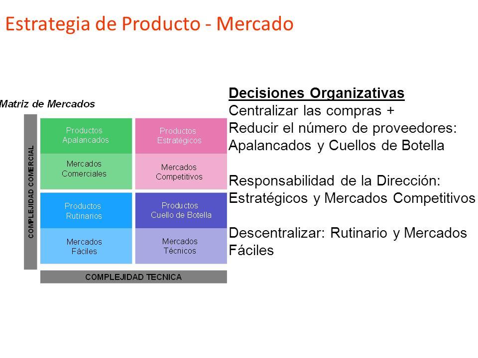 Productos Apalancados Ofertas Competitivas Productos Rutinarios Sistema de Contratación Productos Estratégicos Alianzas con Proveedores Productos Cuel
