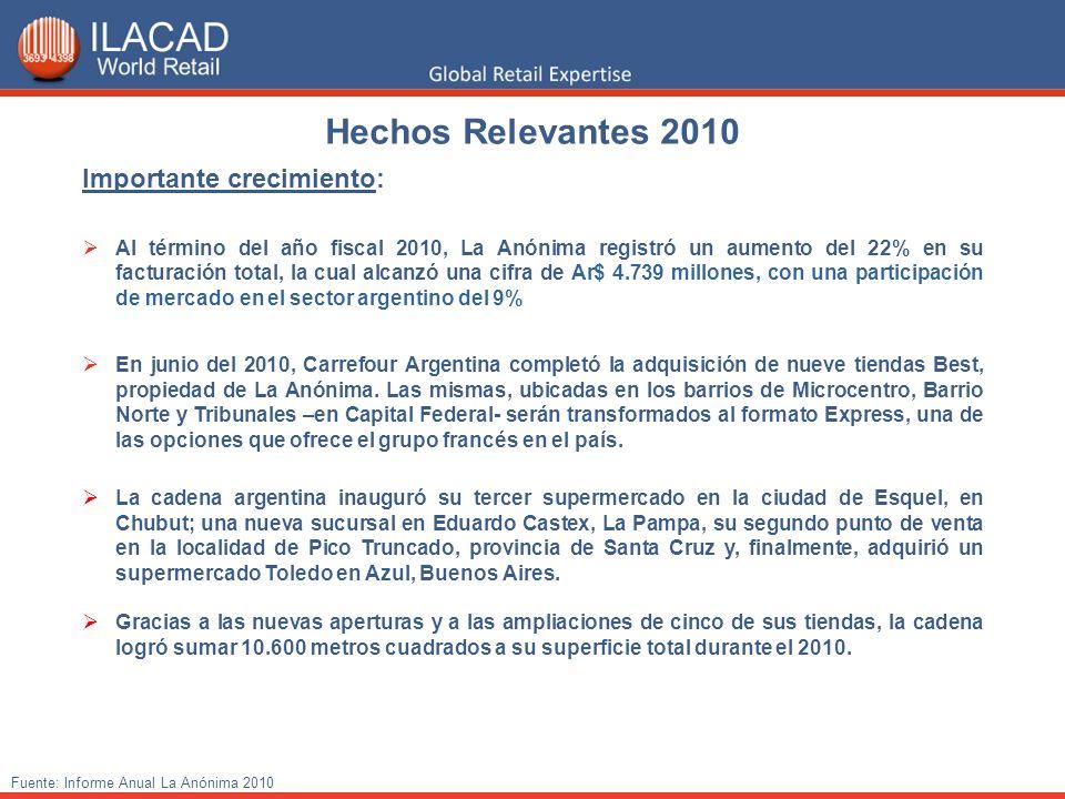 Hechos Relevantes 2010 Importante crecimiento: Al término del año fiscal 2010, La Anónima registró un aumento del 22% en su facturación total, la cual