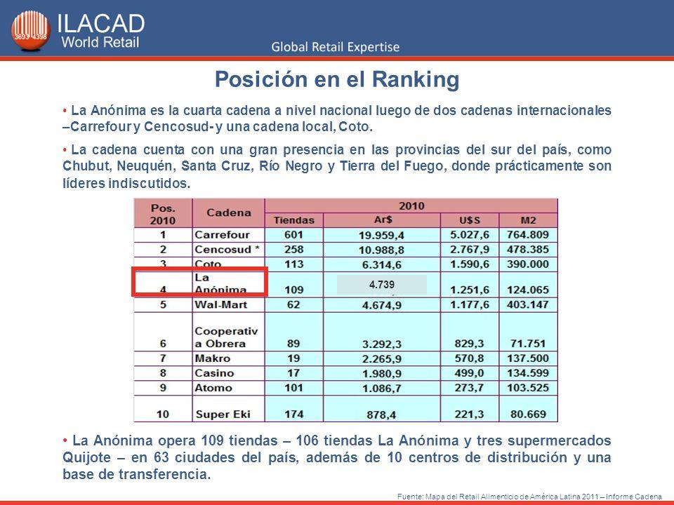 Fuente: Mapa del Retail Alimenticio de América Latina 2011 – Informe Cadena La Anónima es la cuarta cadena a nivel nacional luego de dos cadenas inter