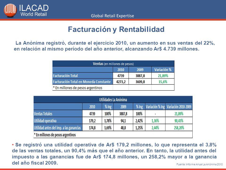 Facturación y Rentabilidad La Anónima registró, durante el ejercicio 2010, un aumento en sus ventas del 22%, en relación al mismo período del año ante